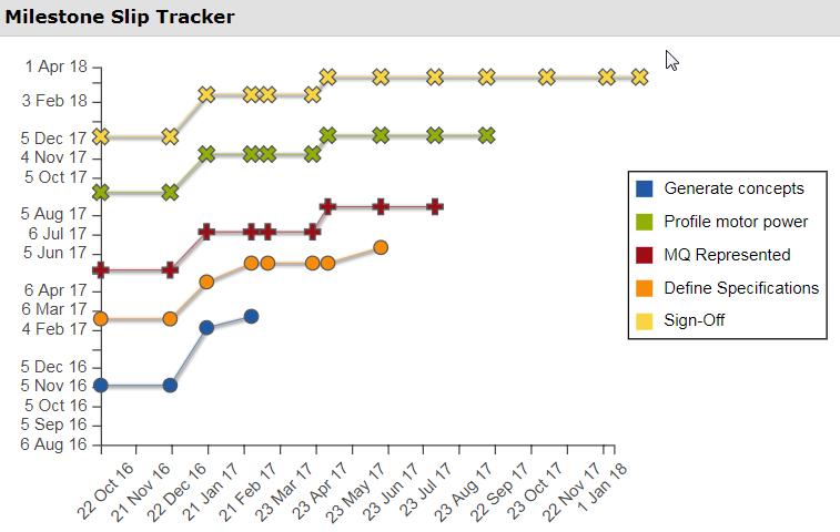 Milestone Slip Chart